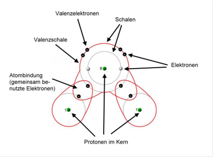 Atome bilden Moleküle - Chemiezauber.de