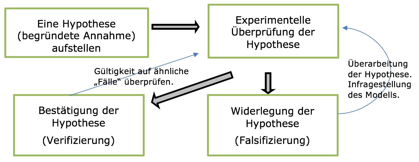 Hypothese - Chemiezauber.de