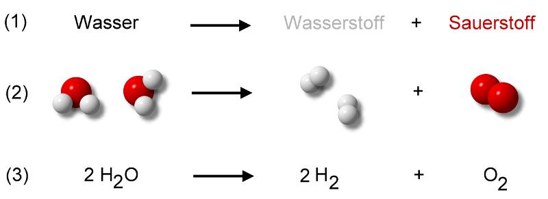 Wasser Eine Verbindung Chemiezauberde