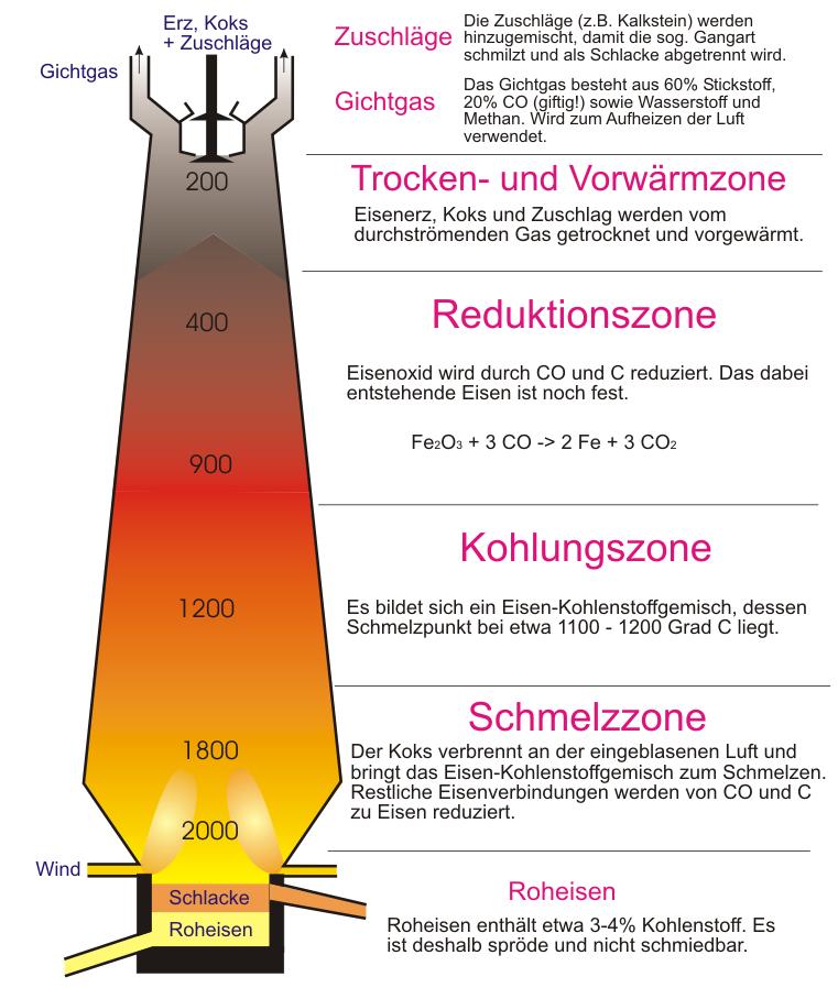 Hochofen - Chemiezauber.de