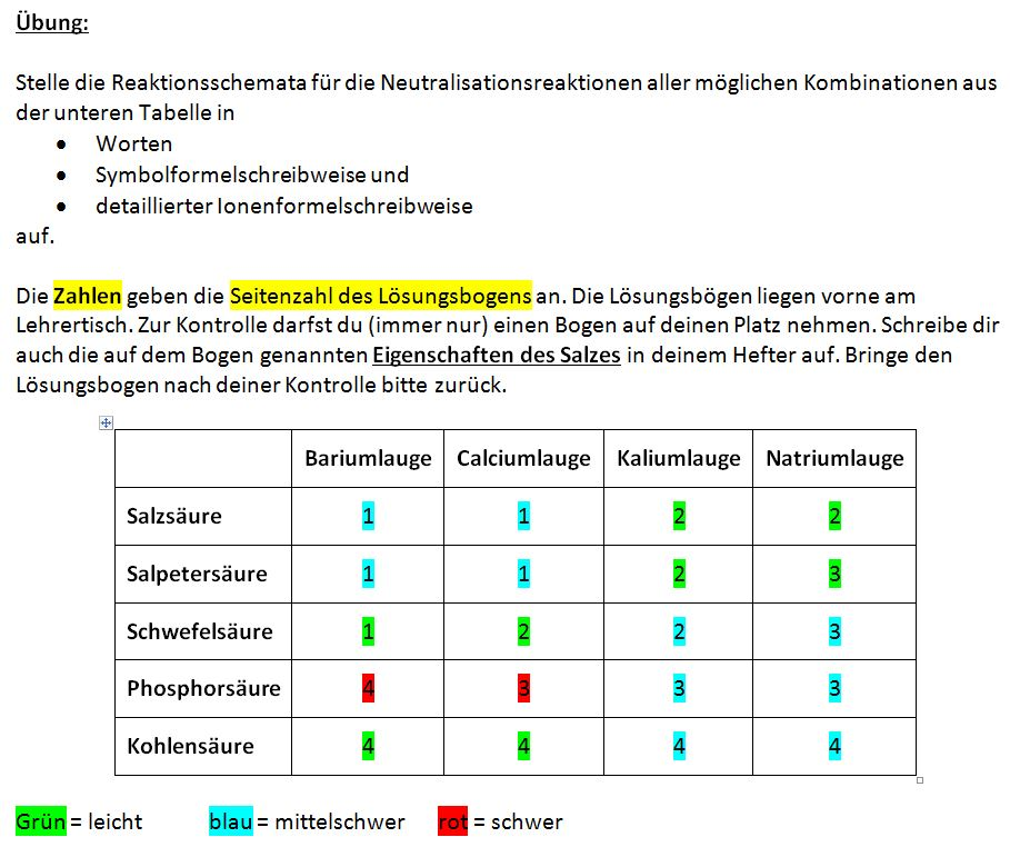 Neutralisation - Chemiezauber.de