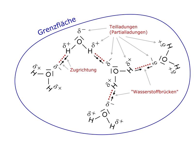 Die Löslichkeit der Alkane - Chemiezauber.de
