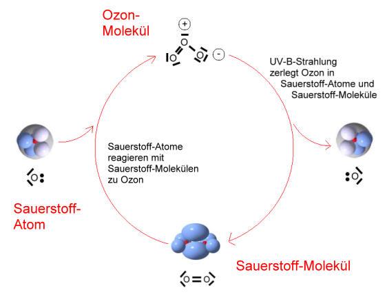 Das Ozonloch Chemiezauberde