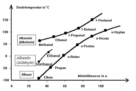 Siedepunkte - Ein Vergleich - Chemiezauber.de