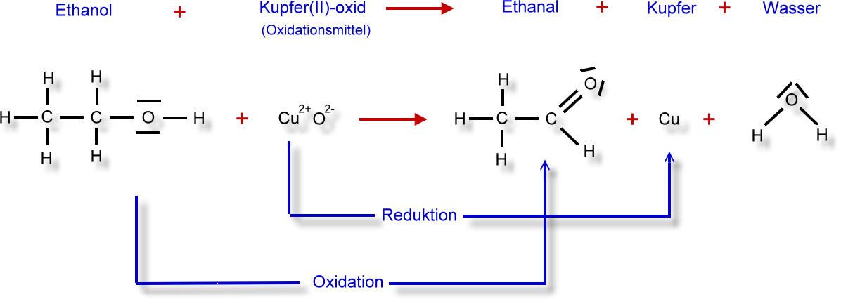 kupfer oxidieren