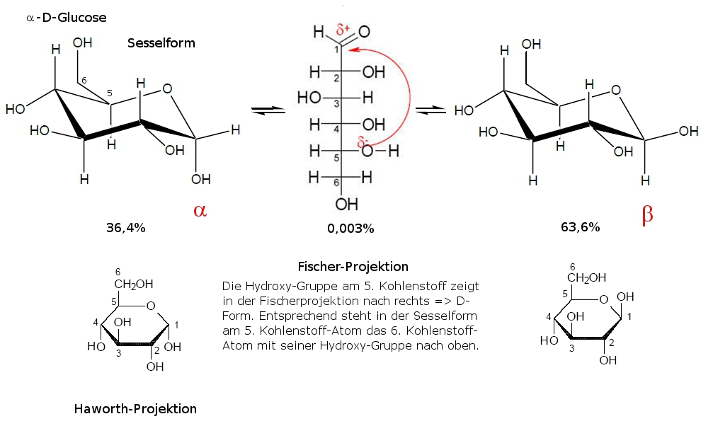 Struktur - Chemiezauber.de