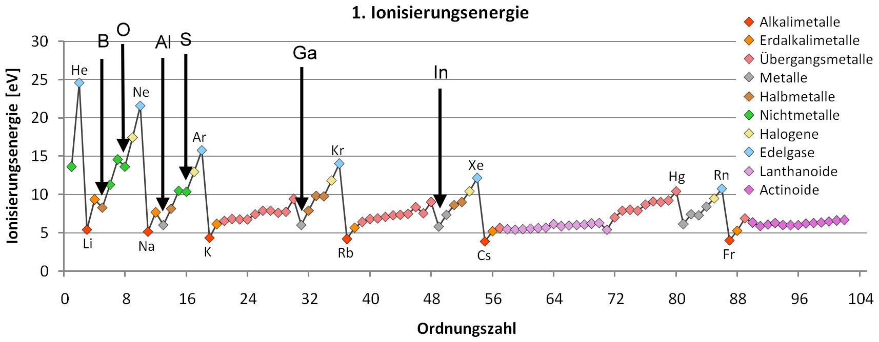 Ionisationsenergie